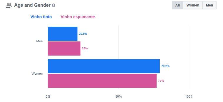 Vinhos_EstudoFacebook_2020_Gênero