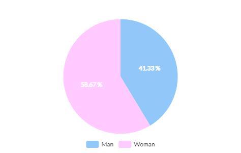 Buzzmonitor_EstudoVinhos_Mulheres