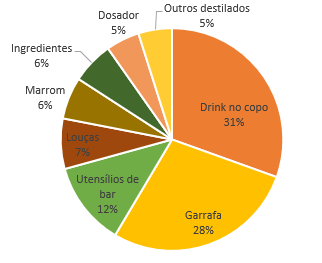 Buzzmonitor_Monitoramento destilados