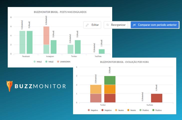 Como comparar períodos dos seus relatórios nos Dashboards em apenas 1 clique?